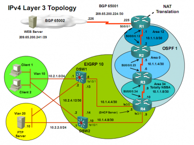 ccnp-tshoot-ipv4-layer-3