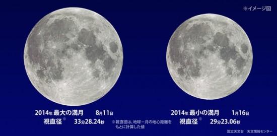 最大と最小の月